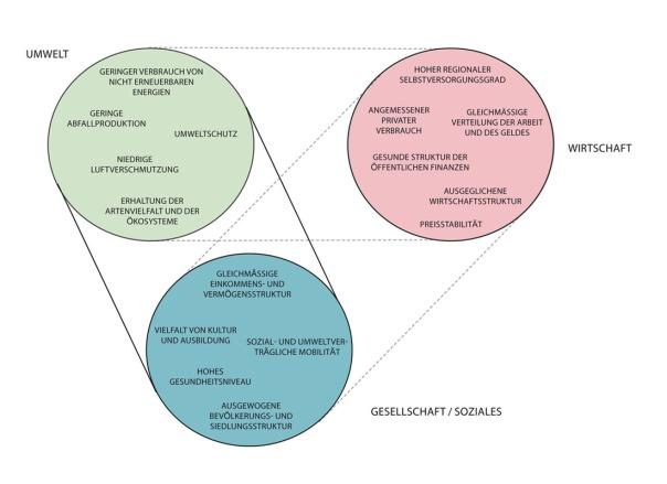 2012 11 08 - Grafik Nachhaltig Leben2