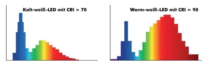 spektrale Verteilung von LEDs